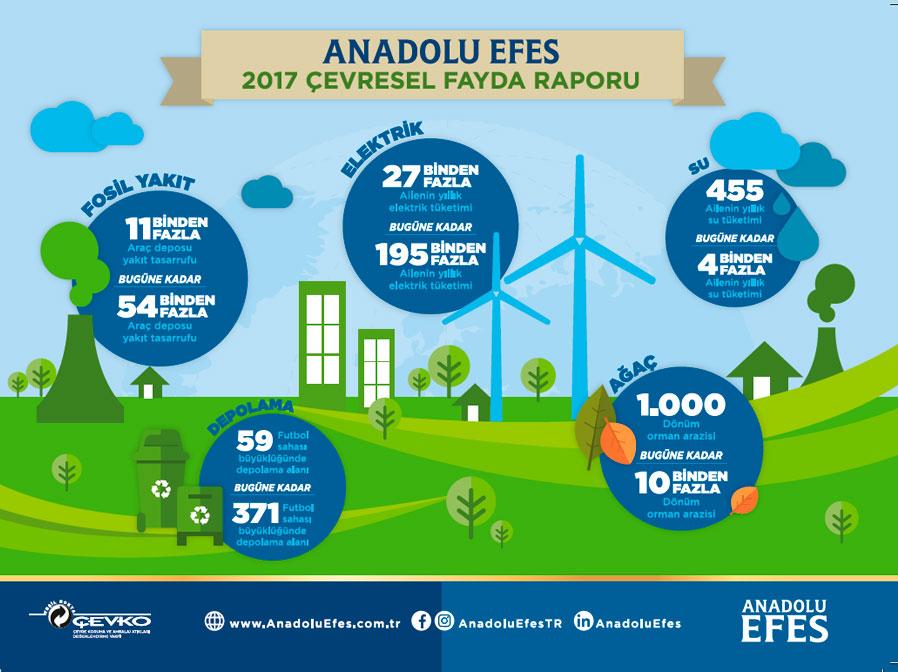 Anadolu Efes 2017 Çevresel Fayda Raporu