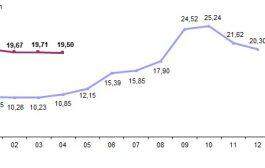 Türkiye İstatistik Kurumu, Tüketici Fiyat Endeksi, Nisan 2019