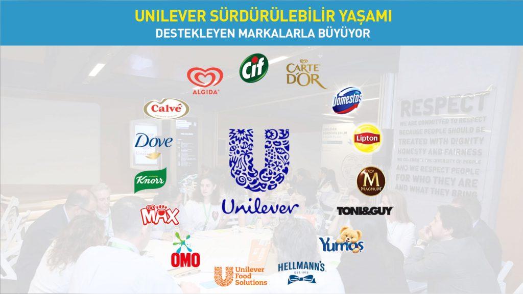 Unilever'de Sürdürülebilir Yaşam Planının 8 yıllık karnesi: Amacı olan markalar daha hızlı büyüdü