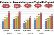 AVM Perakende Ciro Endeksi Kasımda Yüzde 20,1 Arttı
